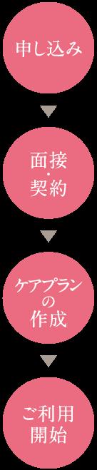 申し込み→面接・契約→ケアプランの作成→ご利用開始